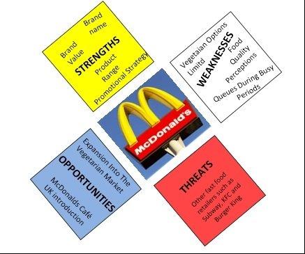 McDonald's - SWOT Analysis Case Study